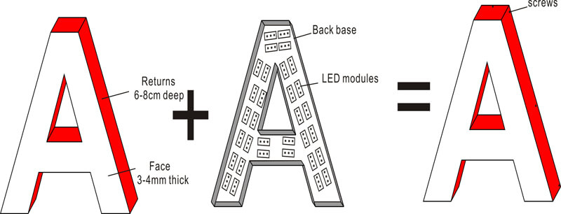 Anatomy of Side Lit Channel Letters Acrylic Front Lit Sign